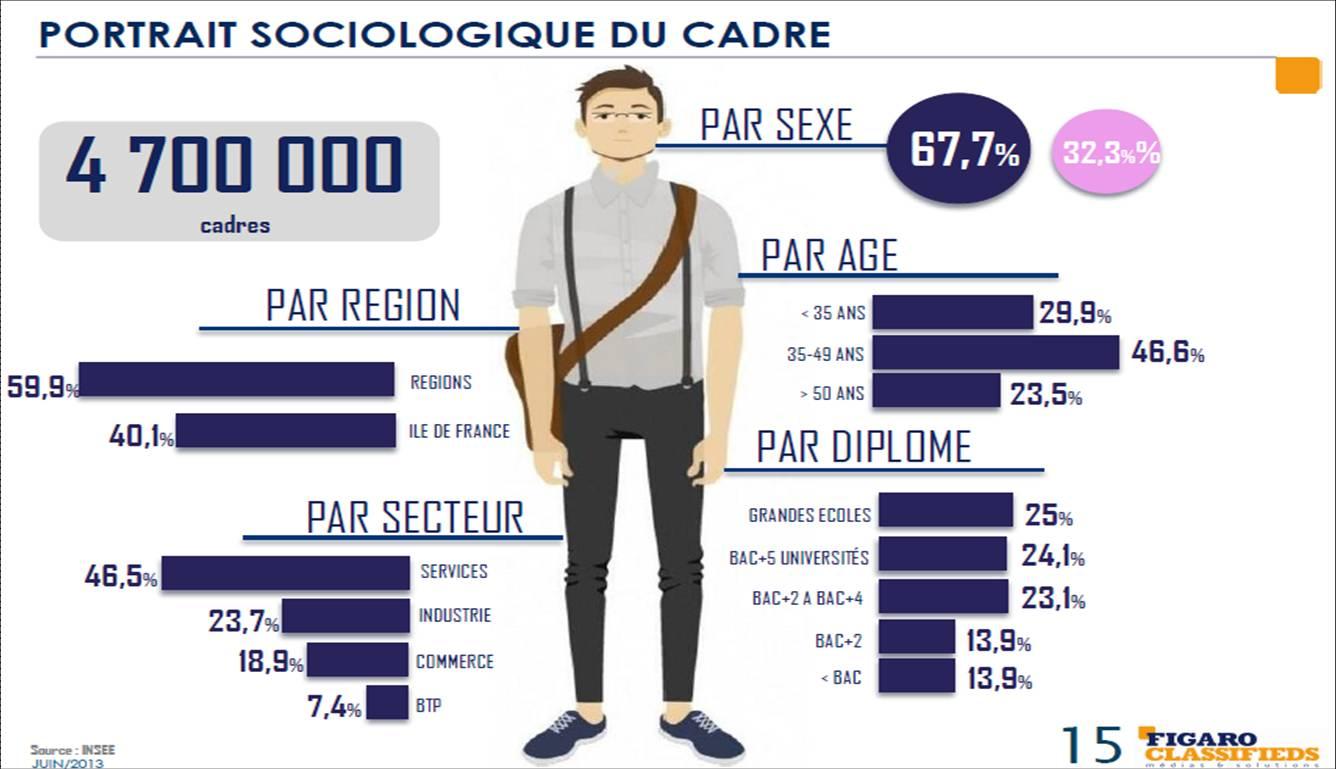 Cadres-profil socio